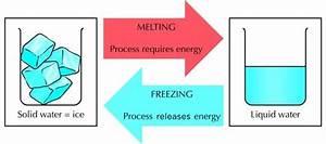 Process Of Melting  U2014 Steemit