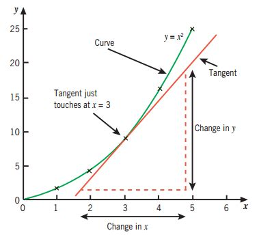 How to Graph Tangent Lines
