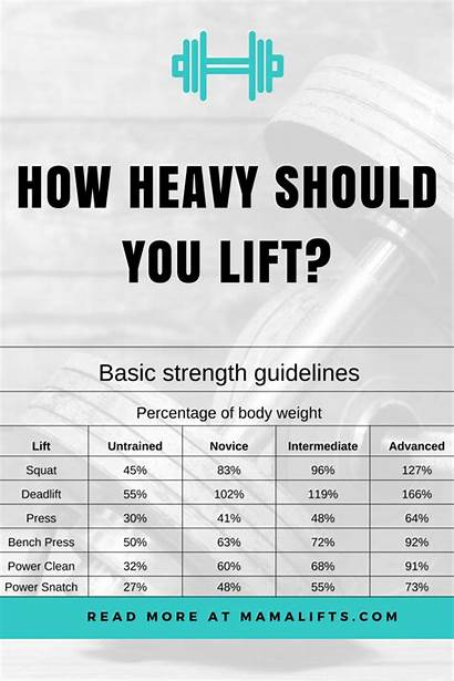 Heavy Should Lift Guidelines Strength Female