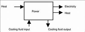 Block Diagram Of A Generic Power Plant