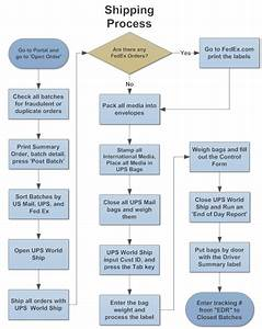 example image shipping process flowchart flowchart With international shipping documentation process