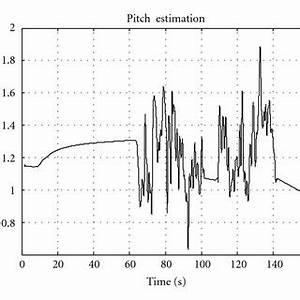 (PDF) Performance analysis of alignment process of MEMS IMU