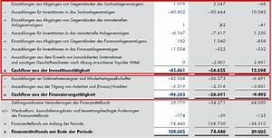 Free Cash Flow Berechnen : lektion i einstieg bilanzanalyse wertpapier forum ~ Themetempest.com Abrechnung