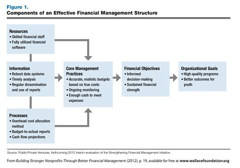 building stronger  profits financial wallace foundation