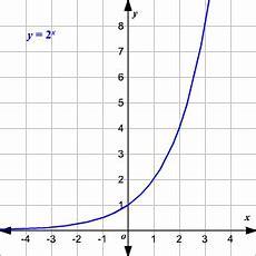 Graficando Funciones Exponenciales Y Logarítmicas