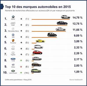 Marque De Voiture La Plus Fiable : classement des marques de voitures 2015 82 requ tes par minutes pour bmw scout24 ~ Maxctalentgroup.com Avis de Voitures