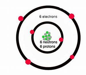 What is carbon Atoms Chemistry