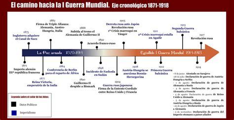 Blog De Historia Del Mundo ContemporÁneo