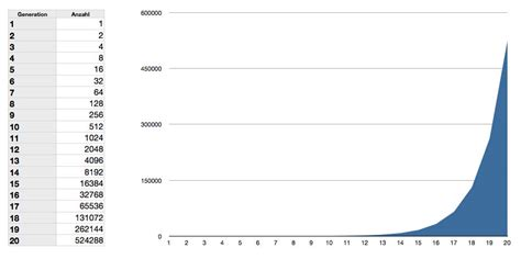 exponentielles wachstum wachstumsfaktor berechnen