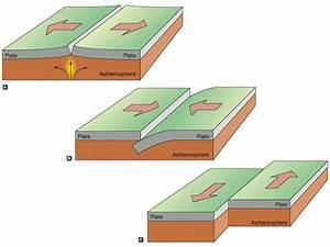 Gallery Plate Tectonics Diagram