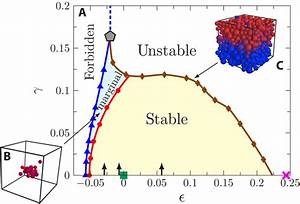 Phase Diagram Provides Unified Map Of Glass Response To