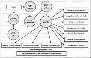 Multiple Choice Quiz System Dataflow Diagram  Dfd