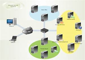 A Home Network Is An Example Of A