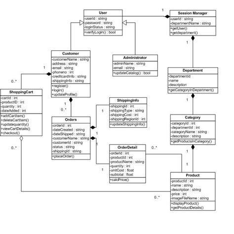 class diagram unmasa dalha