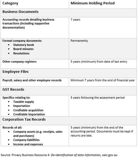 business document destruction guidelines rochdale