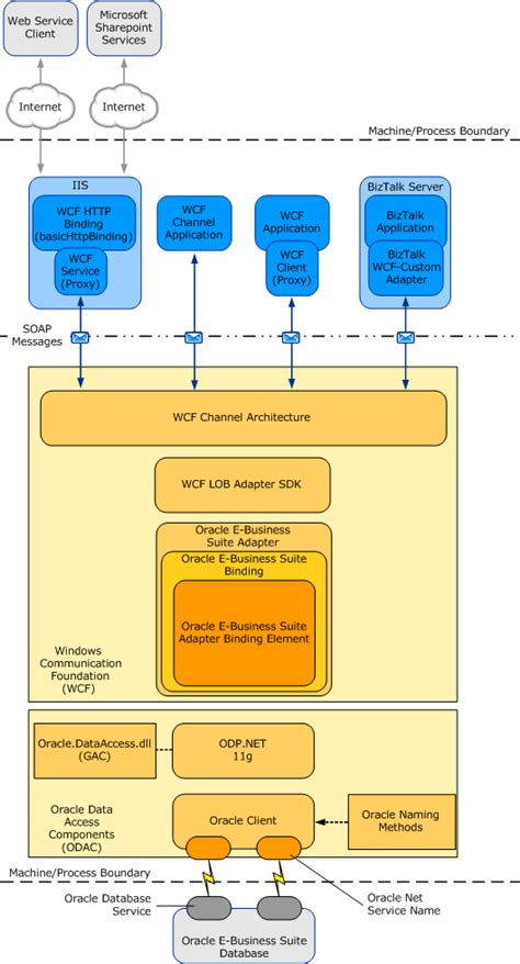 Oracle Ebs Architect Resume by Architecture Overview Of The Biztalk Adapter For Oracle E