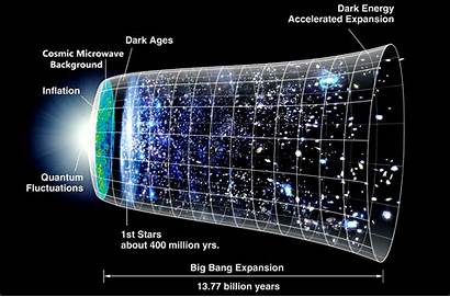 Bang Timeline Universe Inside Space Facts True