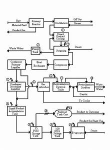 Block Flow Diagram And Simplified Process Flow Diagram