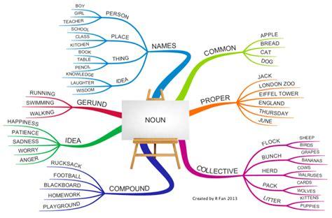 Meditatii Engleza Offlineonline Adulti Nouns  Mind Maps Substantivul