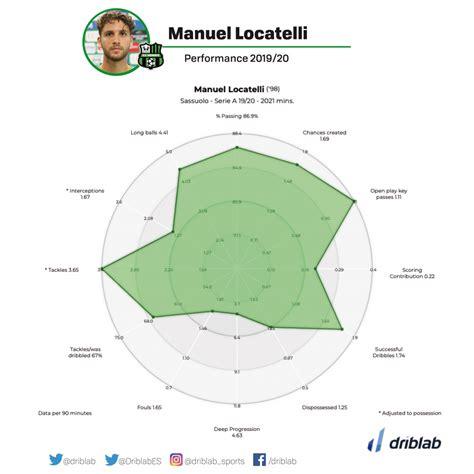 Measuring Manuel Locatelli's rise | Driblab | Football ...
