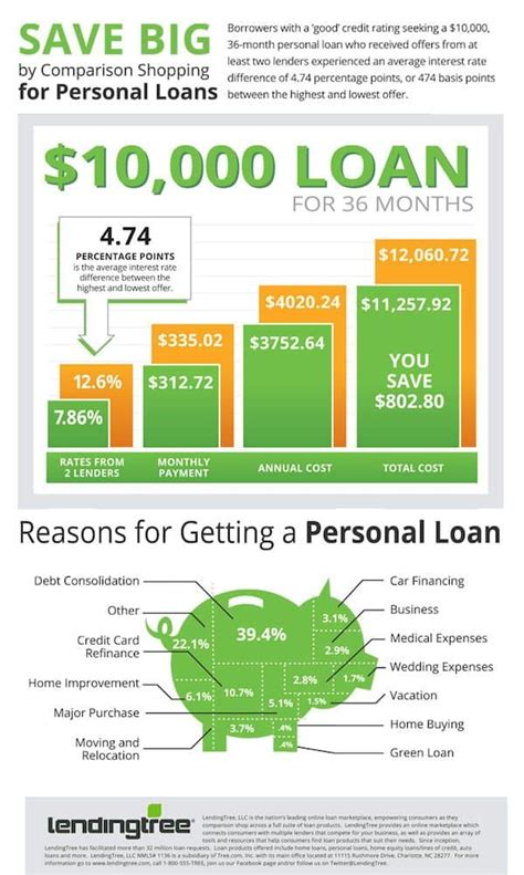 Lendingtree Says Borrowers Can Save Big By Comparison. Darkness Radio Archives Cable Tv Melbourne Fl. Home Improvement Contractors Maryland. Insurance Quotes For Motorcycles. Emergency Medicine Expert Witness. Child Development Education Be Inspired Pr. Progressive Auto Insurance Ratings. City Of Anderson Utilities Tv Online Service. Military General Power Of Attorney Form