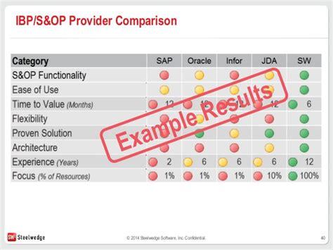 S&OP RFP 101: Evaluating Your ERP Vendor's Solution vs ...