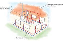 Самостоятельный расчёт индивидуальной системы отопления —
