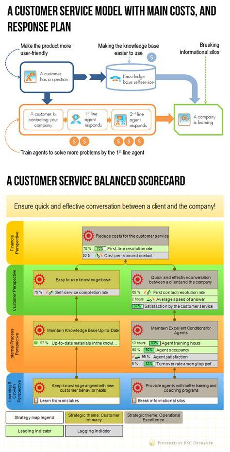 customer service balanced scorecard  kpis