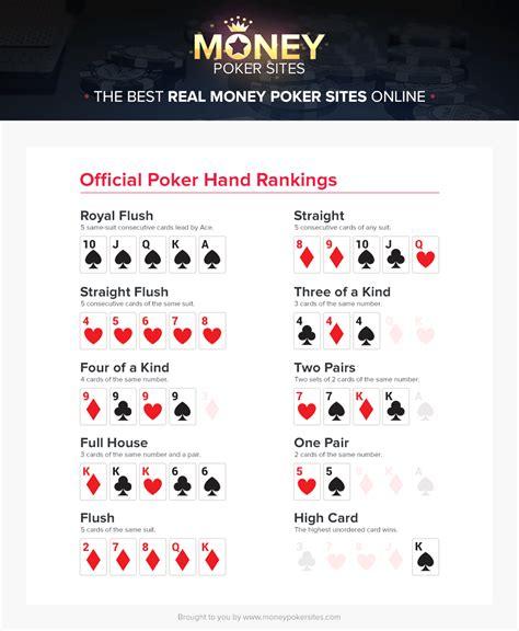 Poker Hands Guide  Poker Hand Rankings Chart