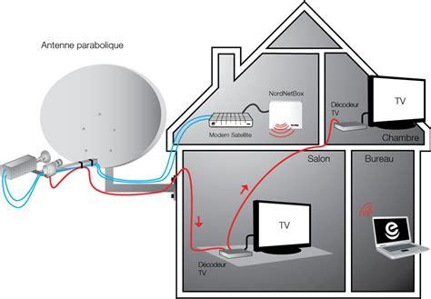 chambre contre service assistance nordnet recevoir la télévision par satellite