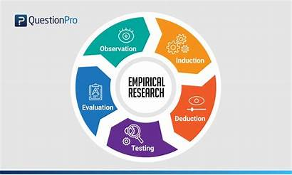 Empirical Research Examples Definition Methods Types Market