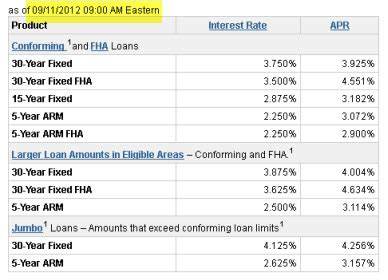 Mortgage Rate Update 9-11-12: Trends Projections & Todays ...