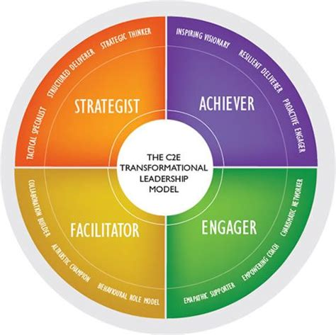 ce transformational leadership model leadership