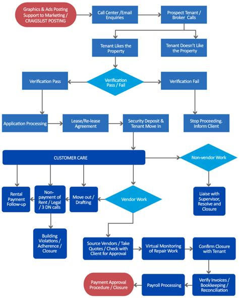 Property Management Workflow - Flatworld Solutions
