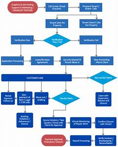 Property Management Workflow