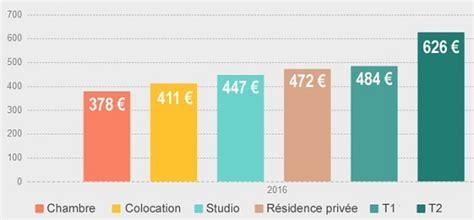 location chambre chez l habitant strasbourg a strasbourg un étudiant doit dépenser en moyenne 447