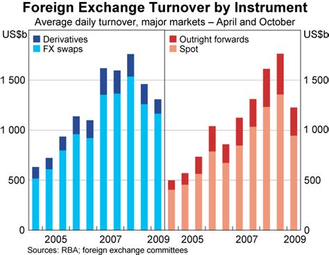 foreign exchange broker an update on global foreign exchange turnover bulletin