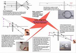 Notes On The Physics Of Light