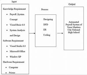 Conceptual Framework - Automated Payroll System