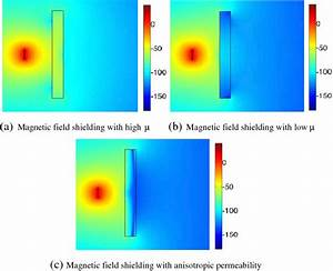 Shielding With Different Materials  Magnitude Of Magnetic