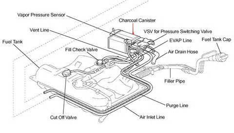 ford flex wiring diagram ford wiring diagram ford taurus pdf fuse box diagram toyota avalon on 2011 ford flex wiring diagram