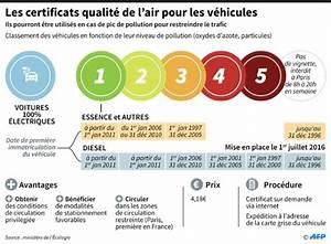 Vignette Auto Paris 2017 : pollution les vignettes deviennent obligatoires paris lundi le point ~ Medecine-chirurgie-esthetiques.com Avis de Voitures
