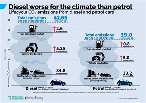Diesel Cars May Produce More Not Less Co2 Than Petrol