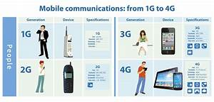 Future 5g Speeds Could Be Just About Anything
