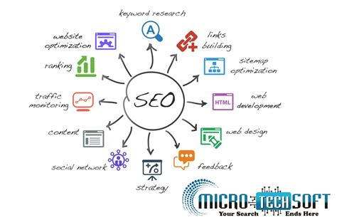 Seo Course by Importance Of Basic Seo In Hiring An Seo Hosting