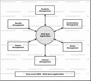 Mcq Quiz Application Dataflow Diagram  Dfd  Freeprojectz