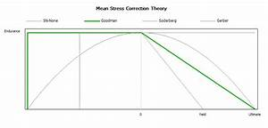 Mean Stress Theory Archives  U2013 Simulate Tomorrow