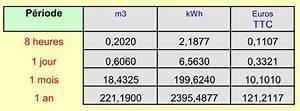 consommation moyenne de gaz pour une maison de 100m2 With combien de kwh pour une maison