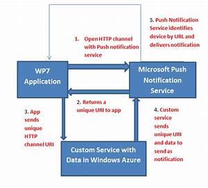 Block Diagram For Push Notification In Windows Phone 7