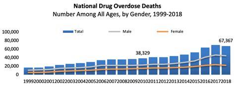 overdose death rates national institute  drug abuse nida